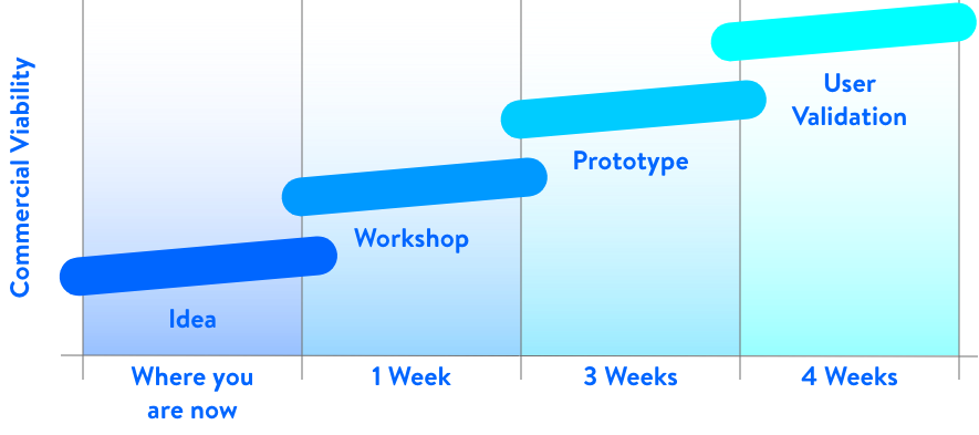 Project timeline displaying the path from an idea to creating an app
